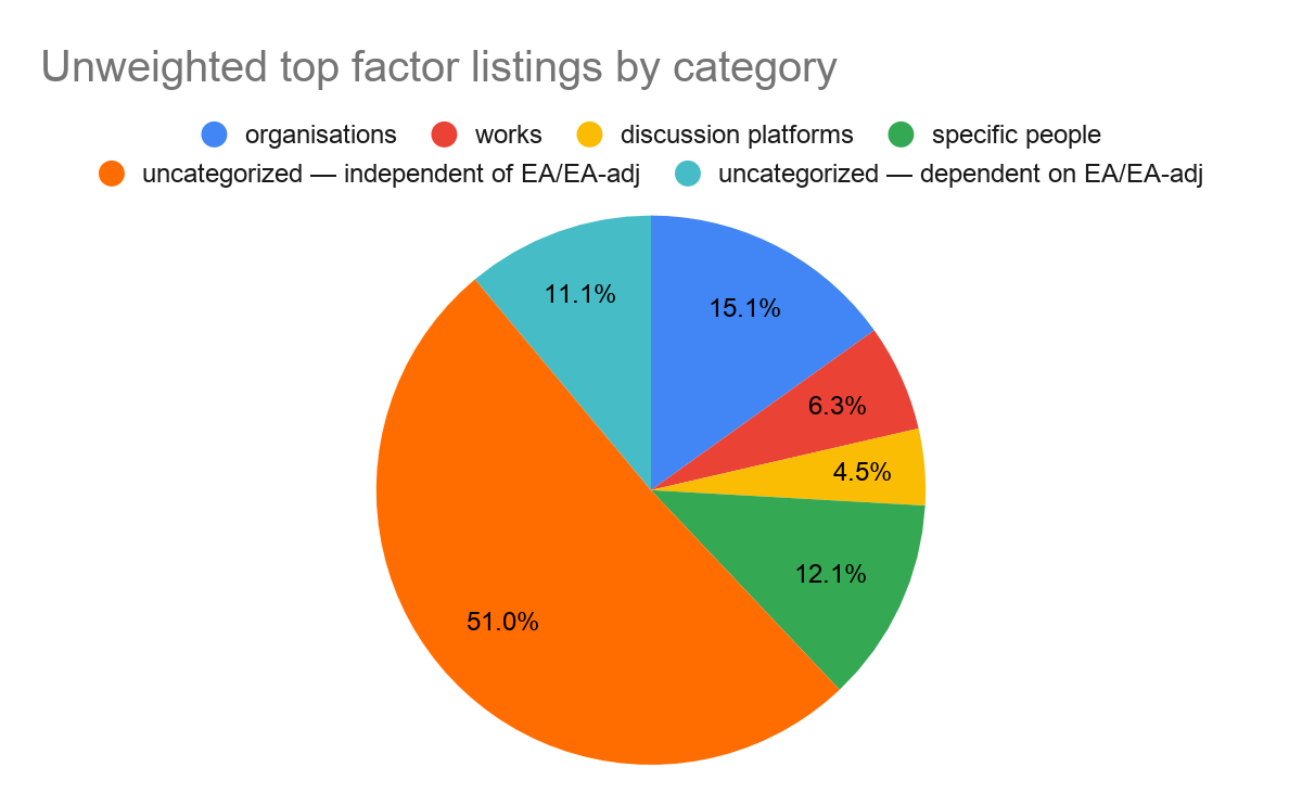 Top factor listings by factor category