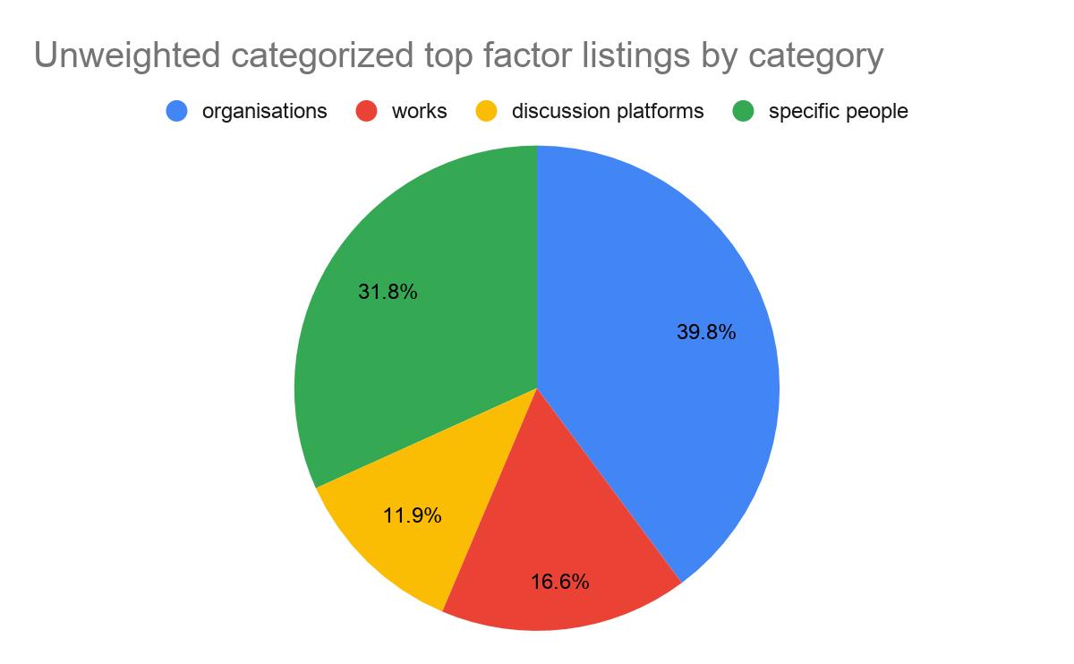 Top factor listings breakdown among categorized factors