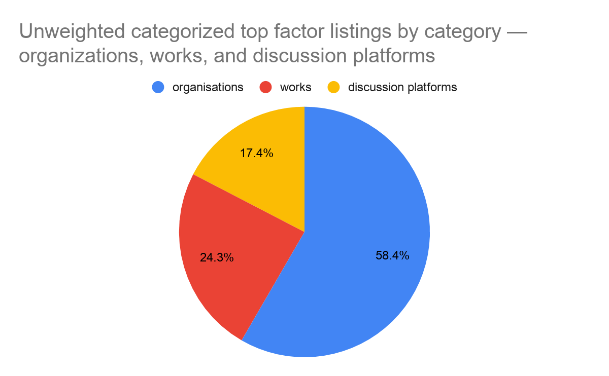Unweighted top factor listings breakdown among orgs, works, and discussion platforms