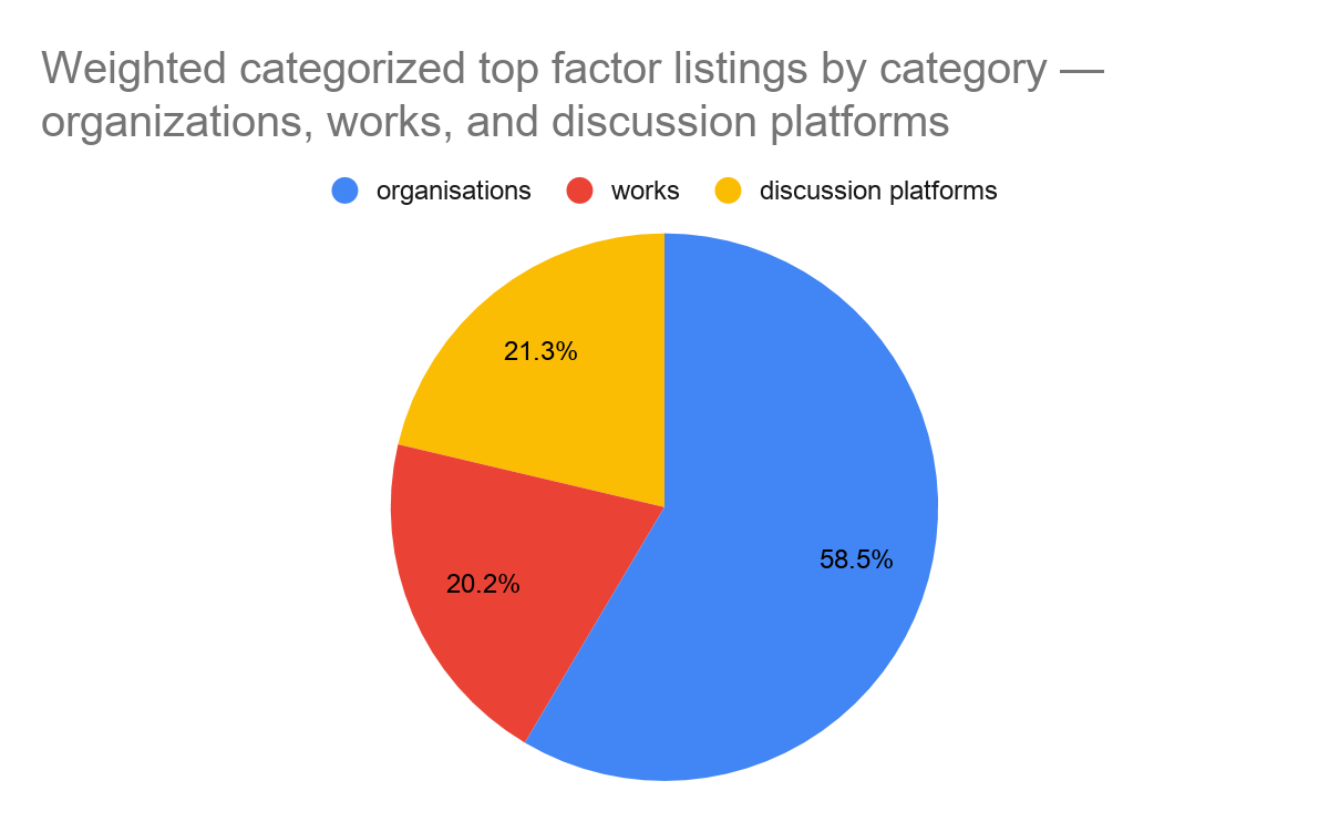Weighted top factor listings breakdown among orgs, works, and discussion platforms