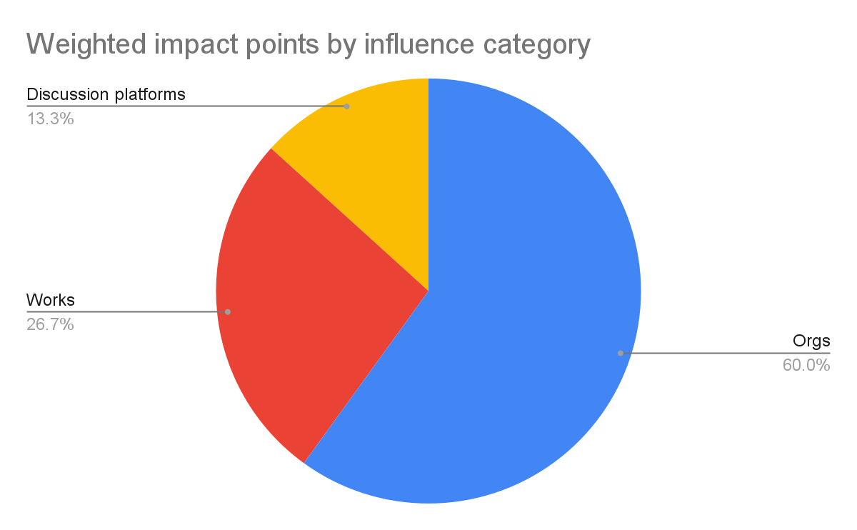 Impact points by influence category