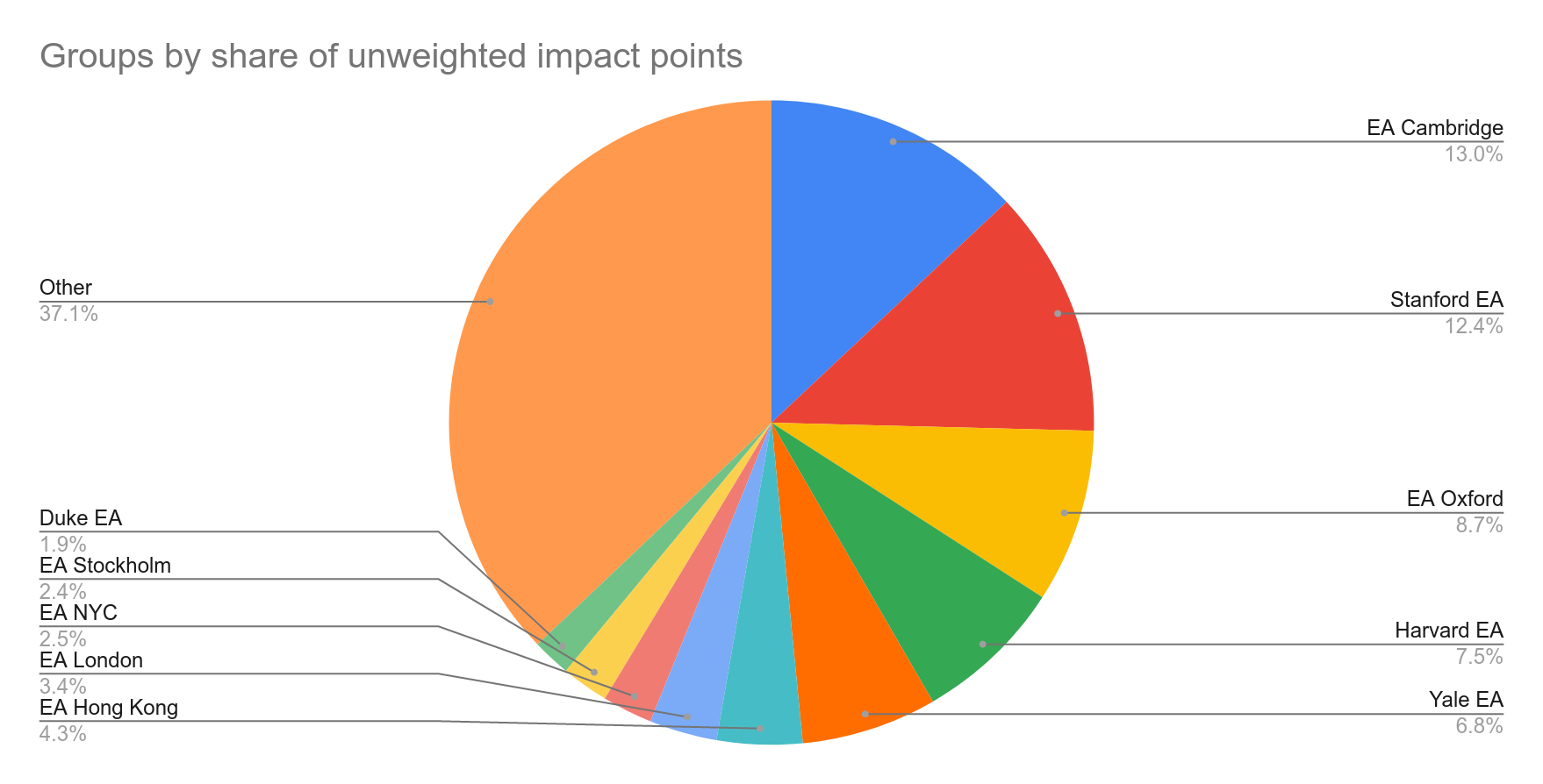 Groups by unweighted impact points