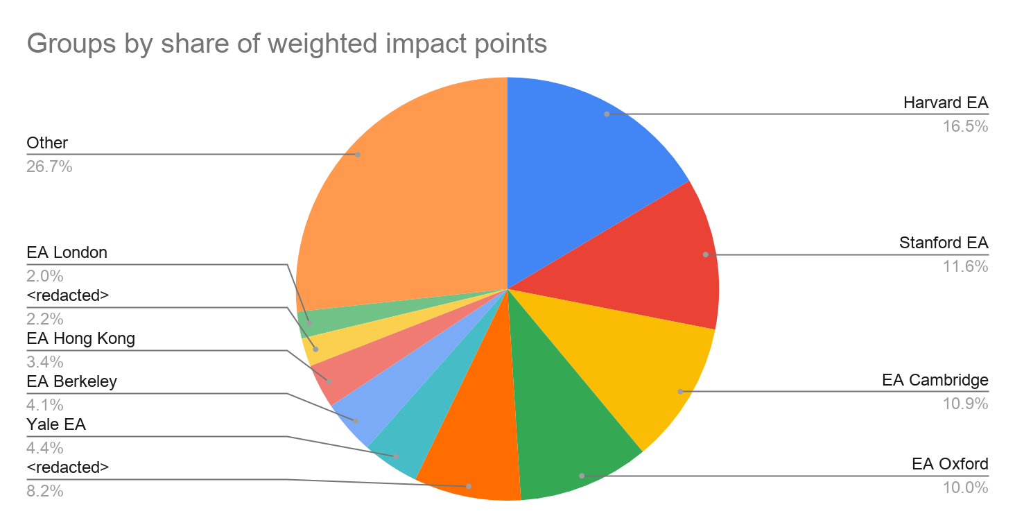 Groups by weighted impact points