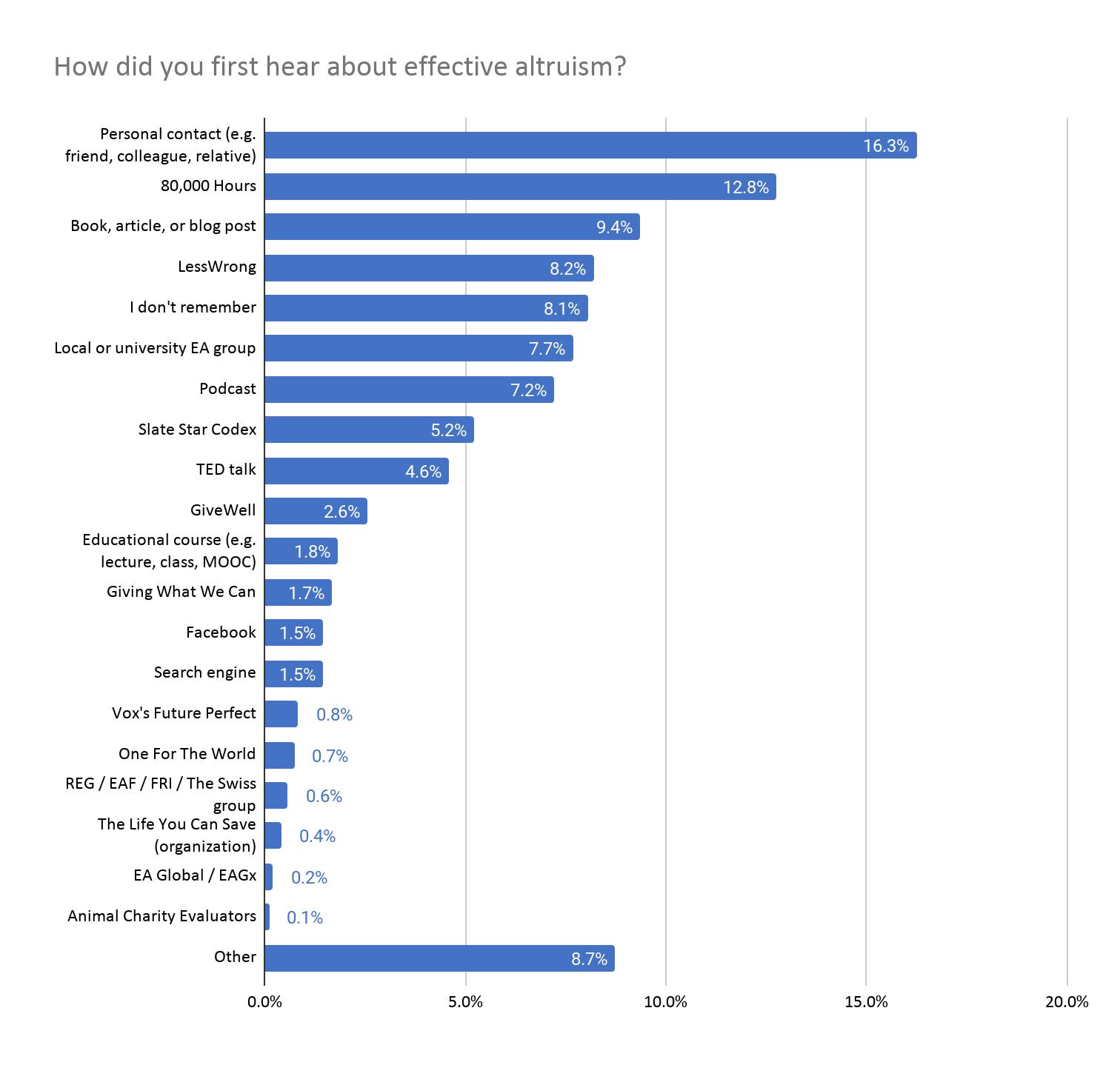 2020 EA Survey chart