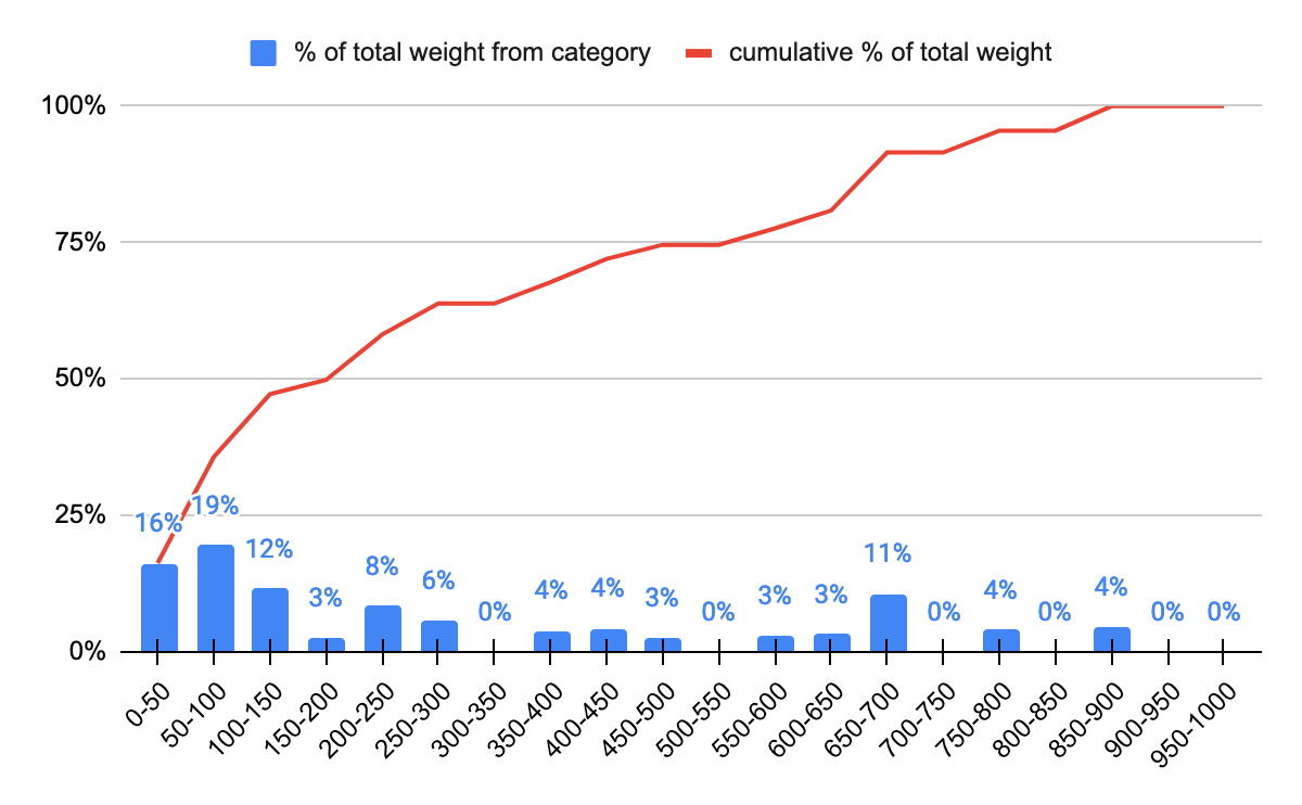Distribution of percentage of total weight by category
