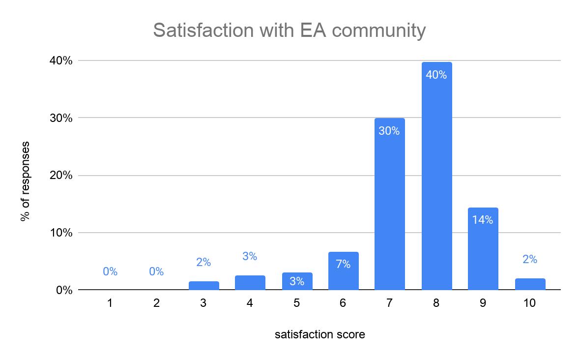 Satisfaction with EA community