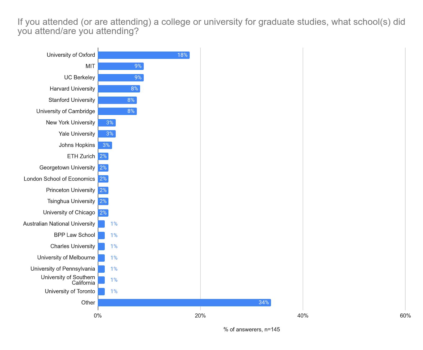 Graduate institution breakdown