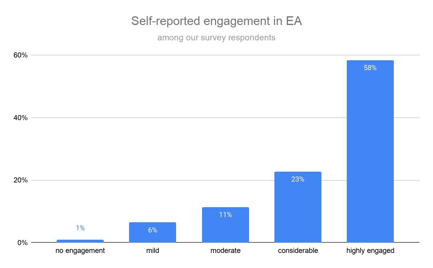 Engagement levels