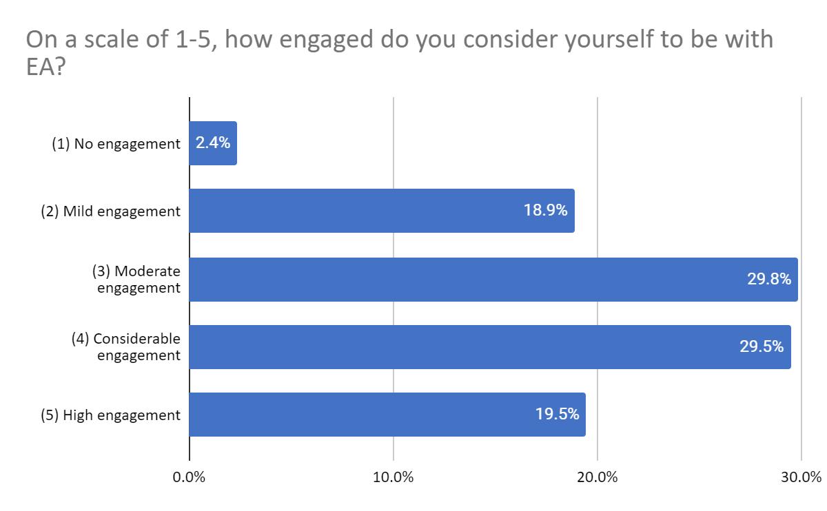 EA Survey engagement levels