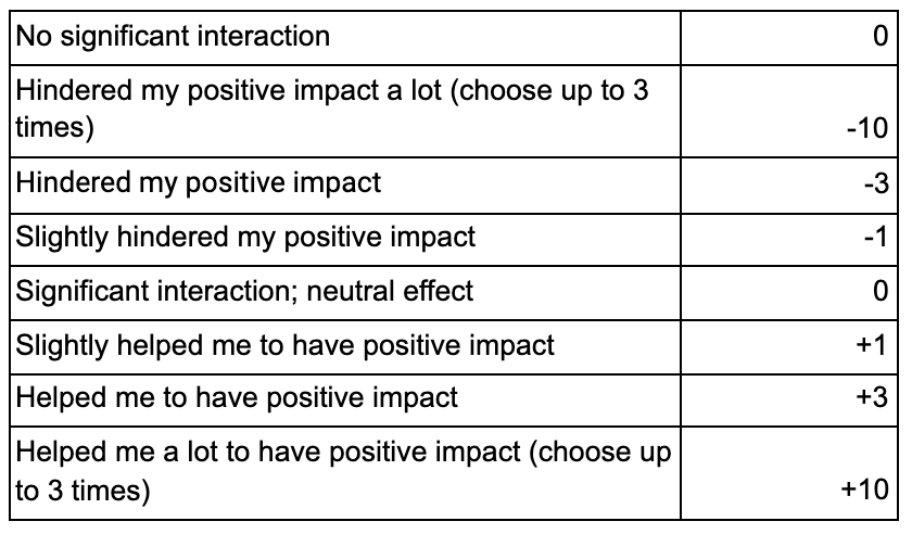 Impact points values table