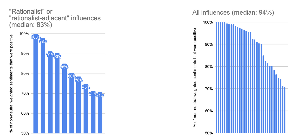 Influences by sentiment metric